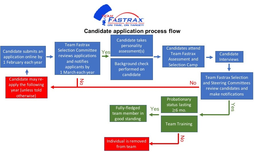 Candidate Application Flow