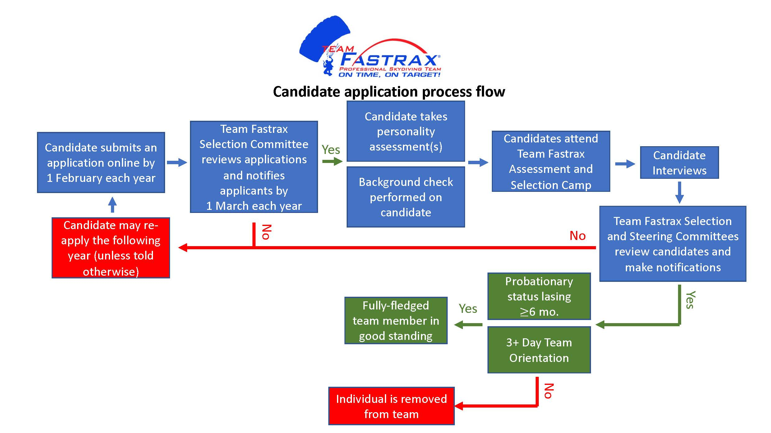 Candidate application process flow